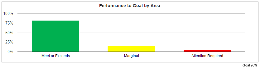 CleanQC Performance by Goal Area Screenshot